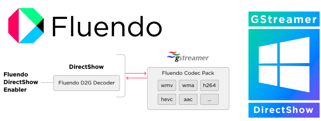 Introducing our bridge between DirectShow and GStreamer