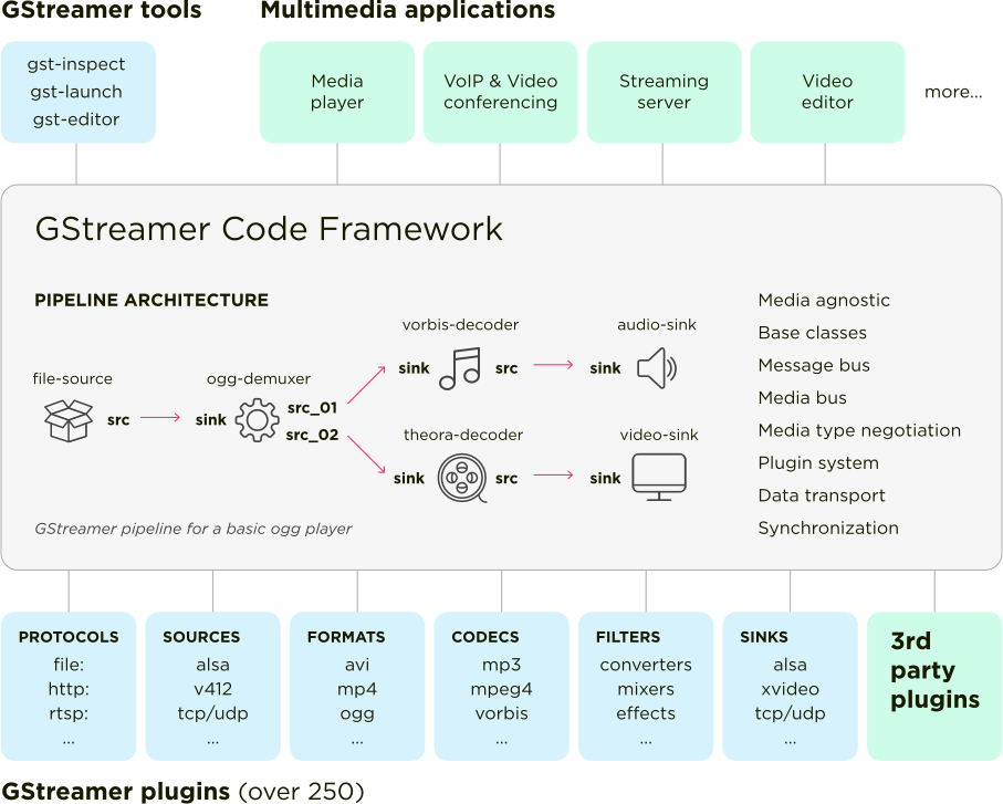 GStreamer Global Architecture