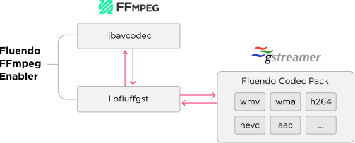 Fluendo Enabler for FFMPEG Codecs | Fluendo
